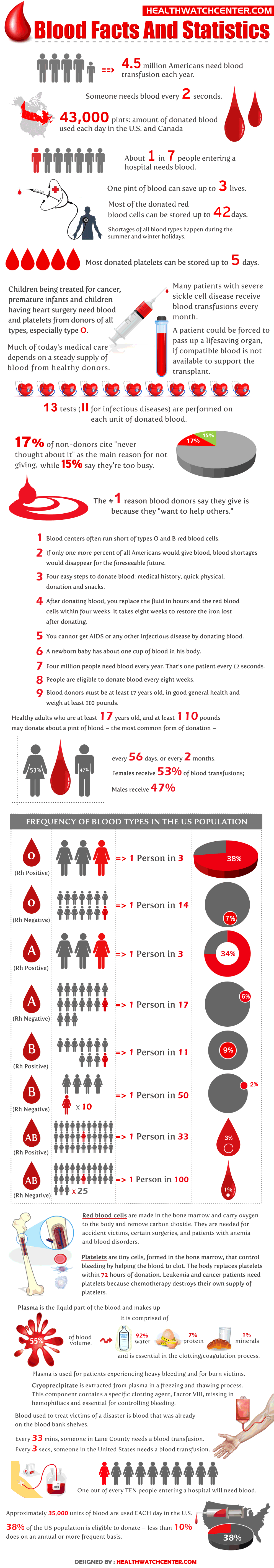 Blood Facts and Statistics