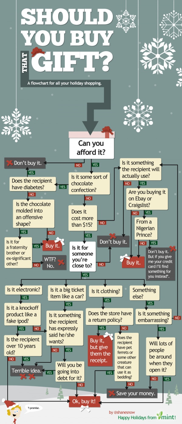 Gift Buying Flowchart