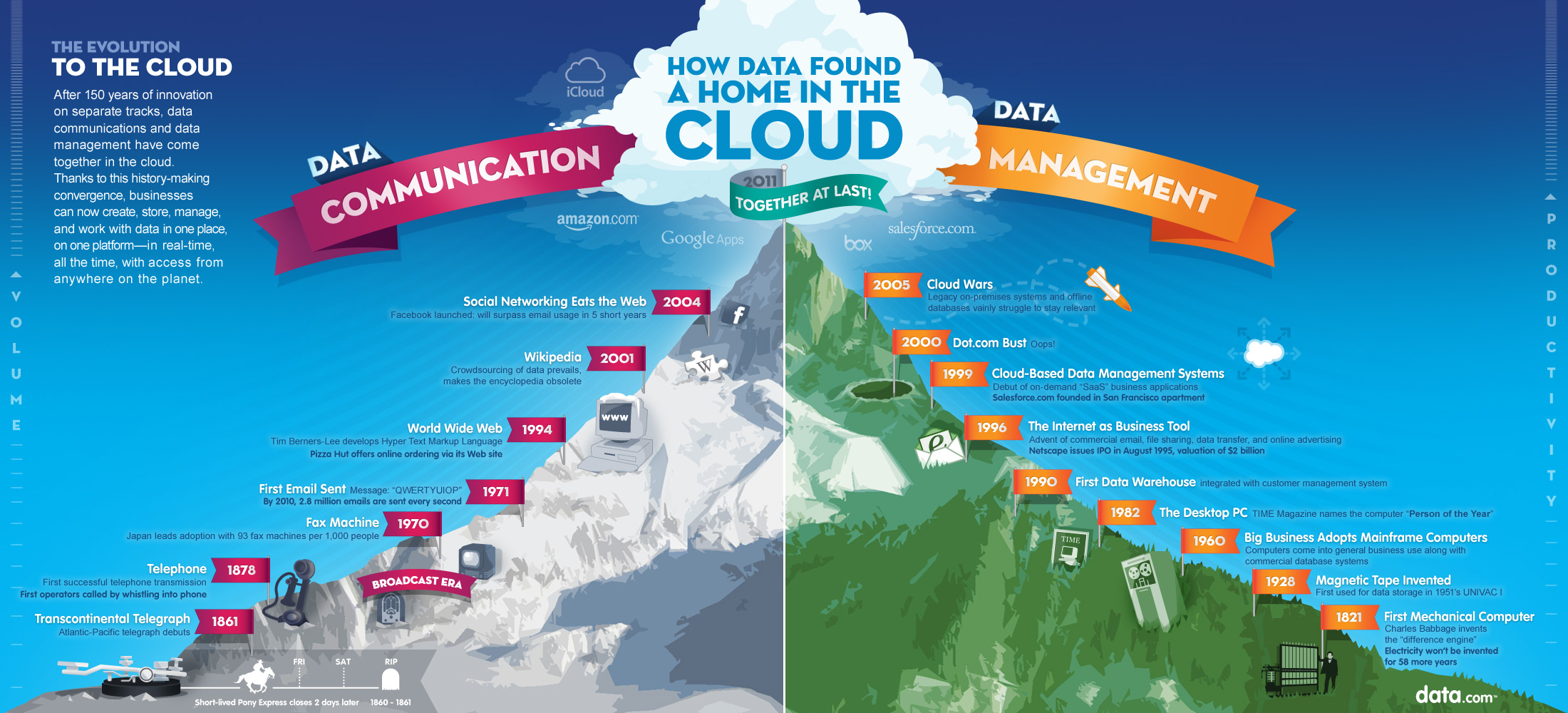How Data Found the Cloud