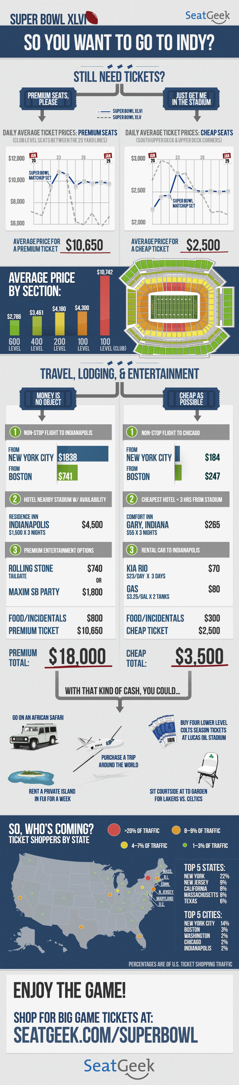 What It Will Cost You To Go To Superbowl XLVI?