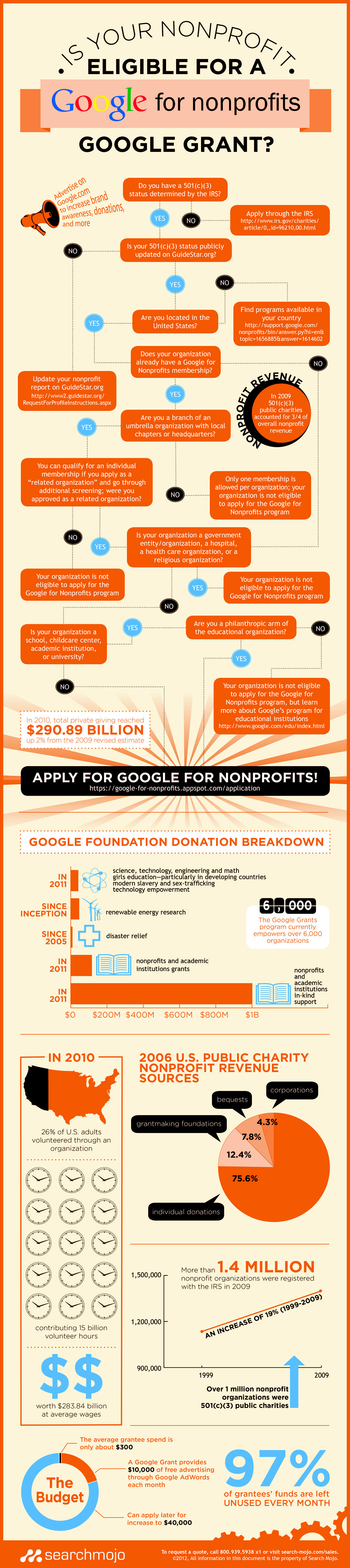 Is Your Nonprofit Eligible for a Google for Nonprofits Google Grant?