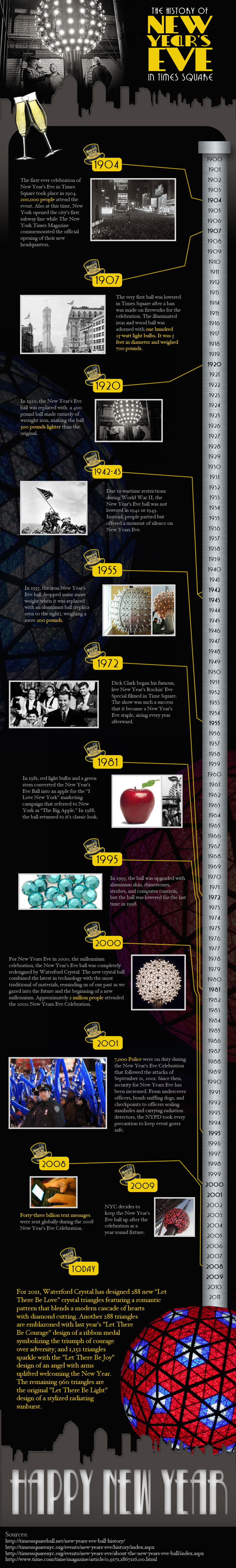 History of New Year's Eve in Times Square
