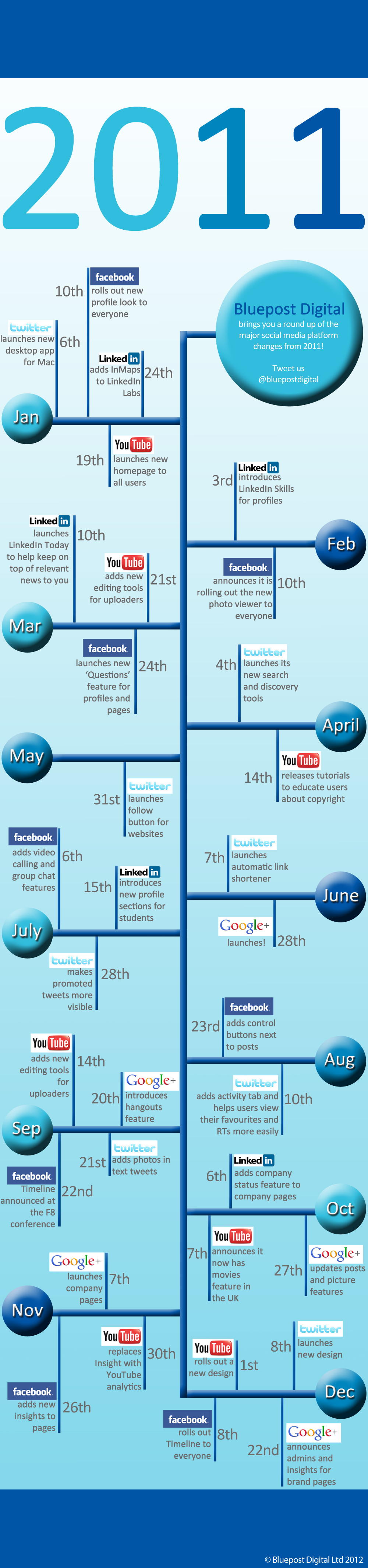 How Social Networks Changed in 2011