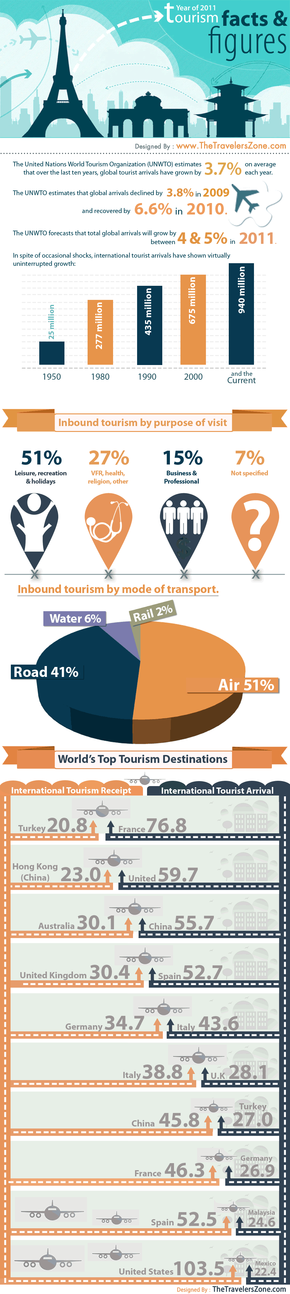 World Tourism Facts and Figures in 2011