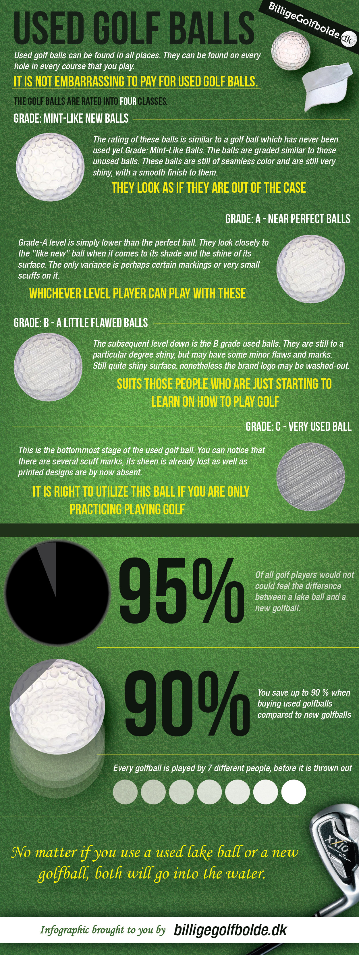 Lifecycle of a Used Golf Ball