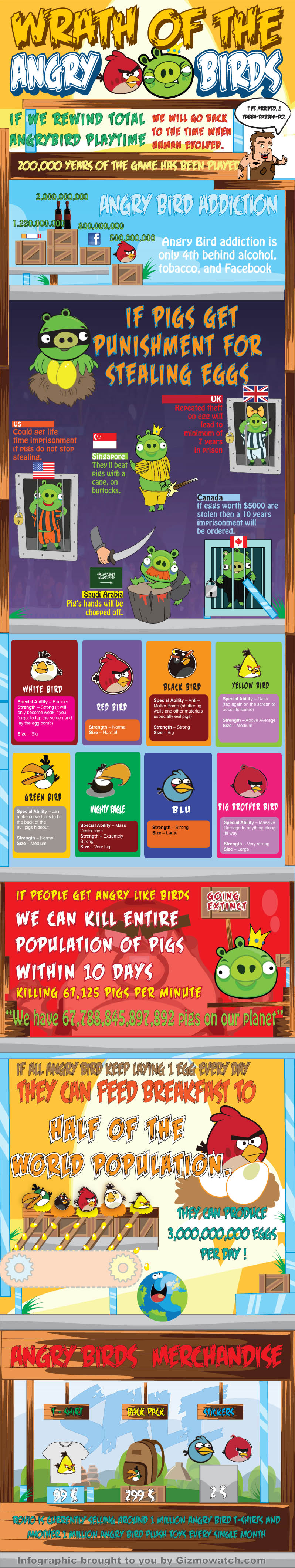Wrath of the Angry Birds Sensation