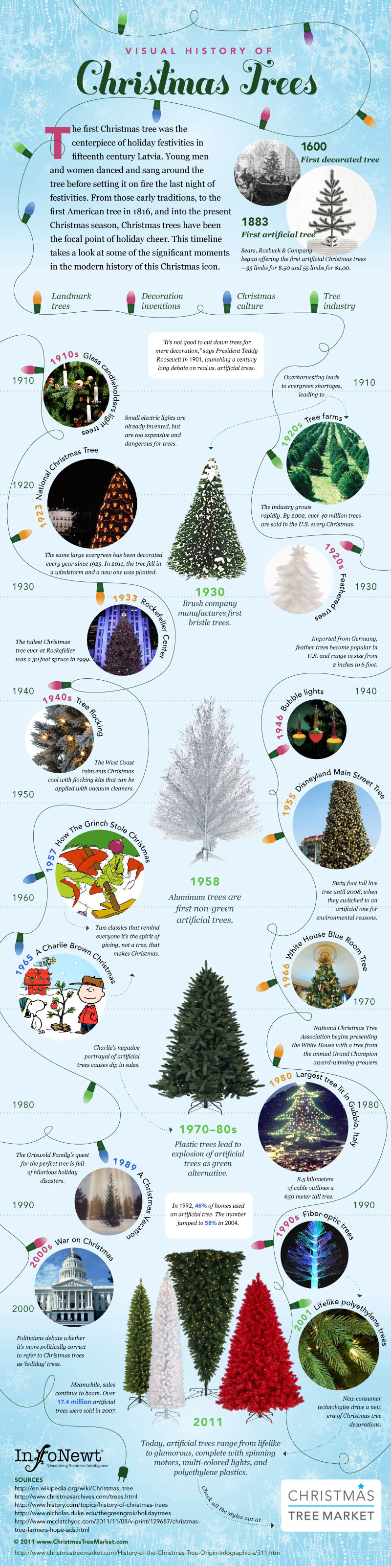 Visual History of the Christmas Tree