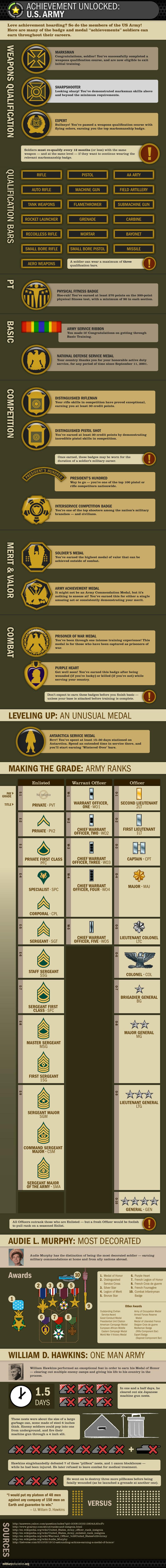 Achievement Unlocked: U.S. Army
