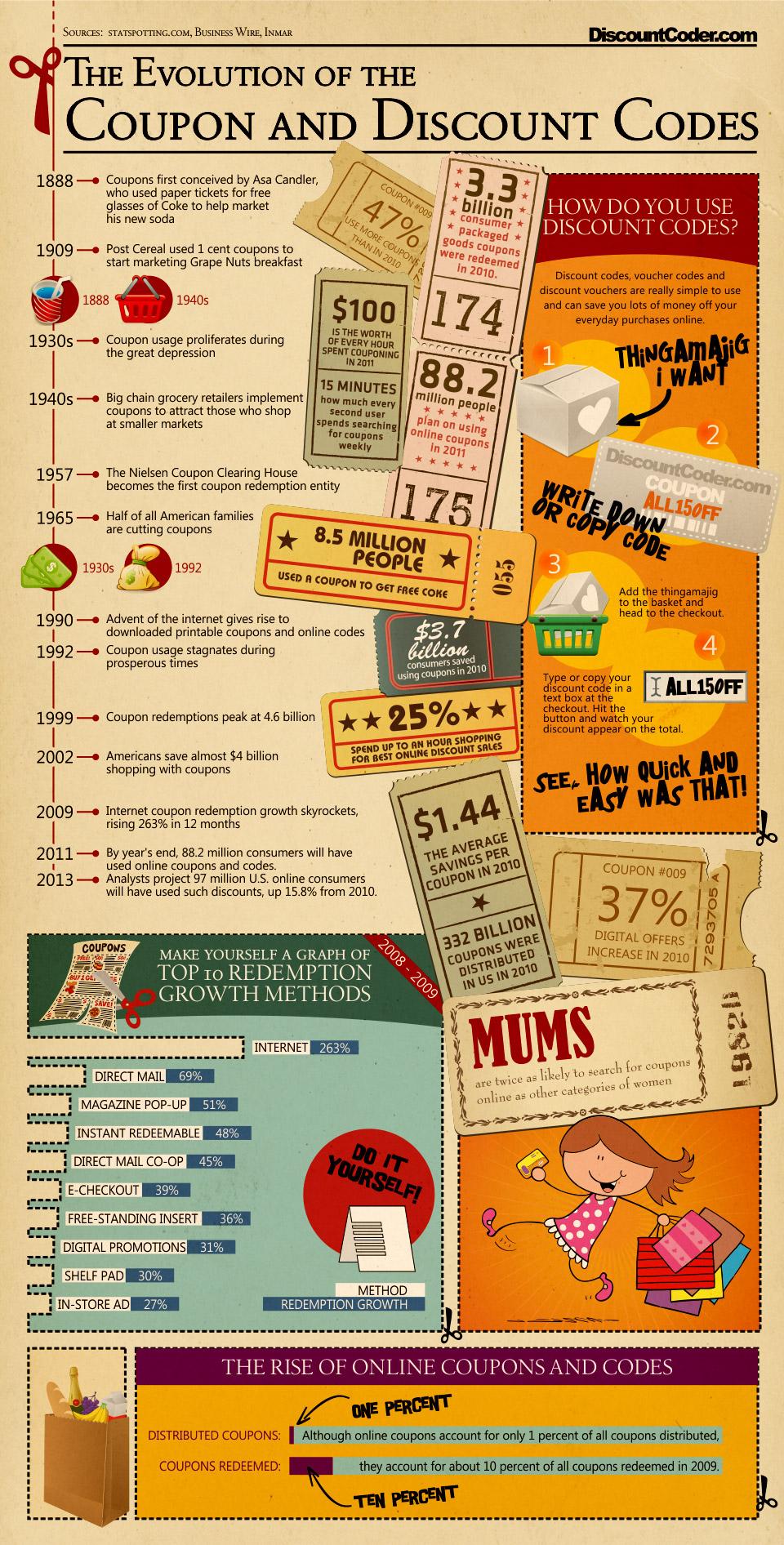 Evolution of Coupons and Discount Codes