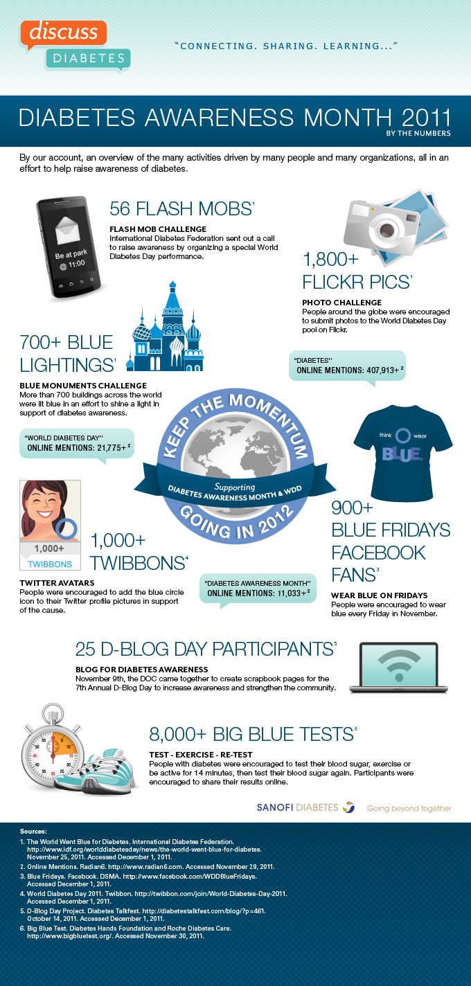 Diabetes Awareness Month 2011 – By The Numbers