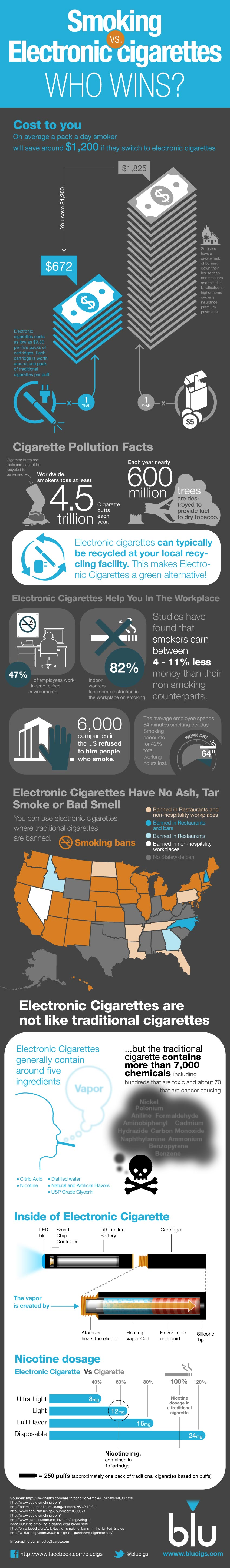 Smoking Vs. Electronic Cigarettes: Who Wins?