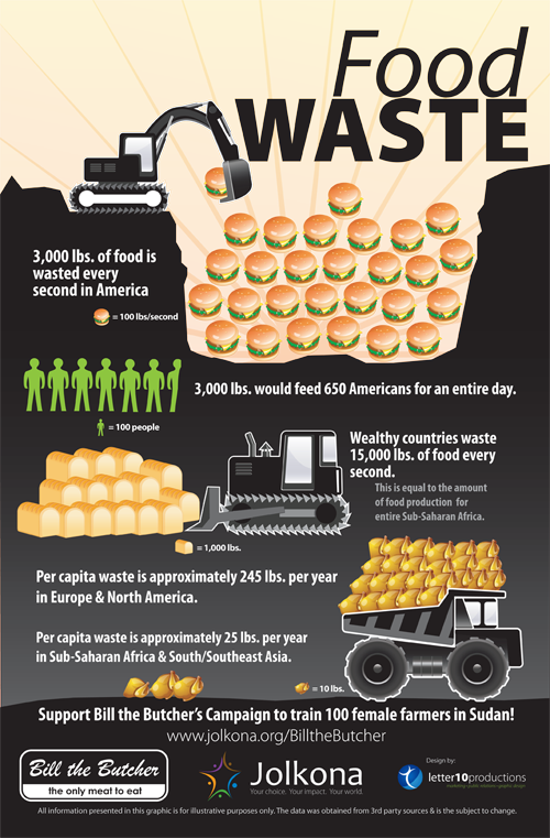 A Look at How We Waste Food