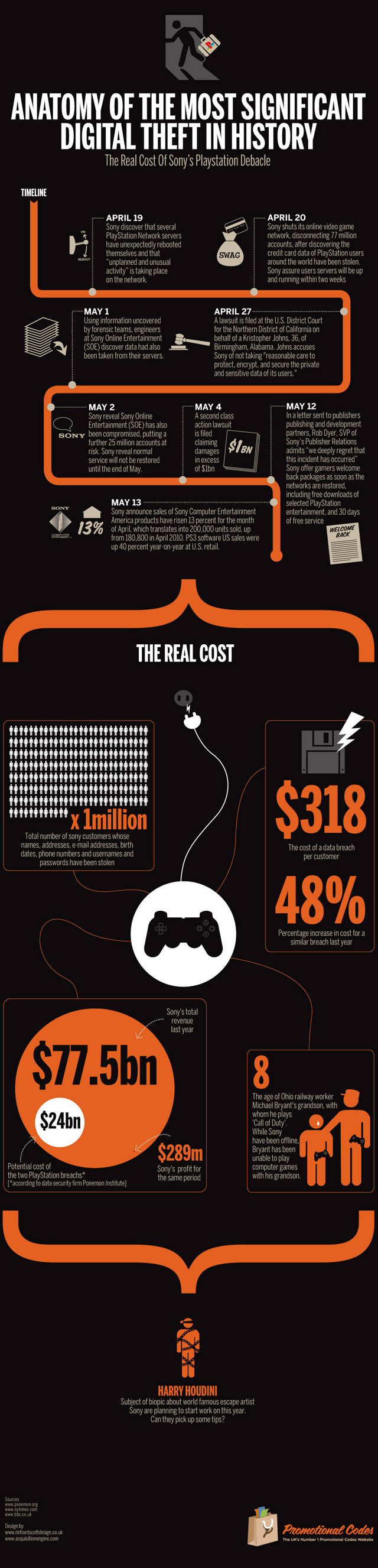 The Real Cost of the Sony Playstation Debacle