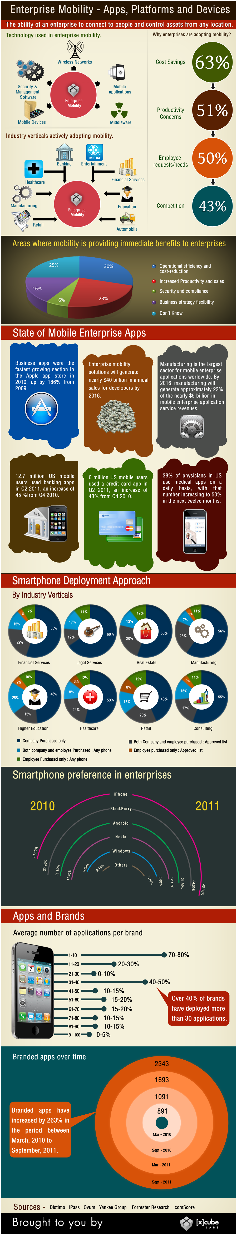 Enterprise Mobility – Apps, Platforms and Devices
