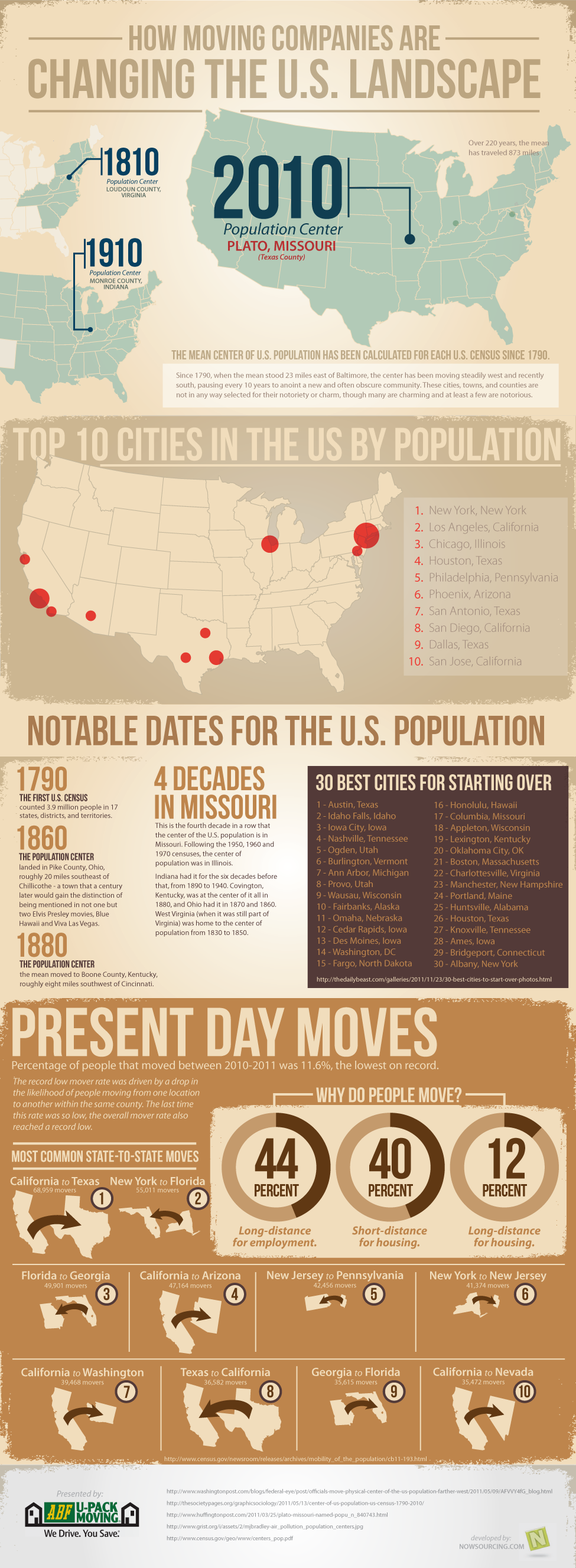 Where are People Moving?