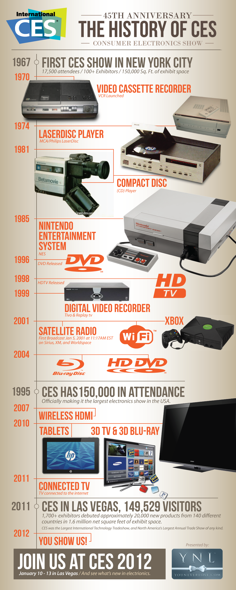 Consumer Electronics Show History