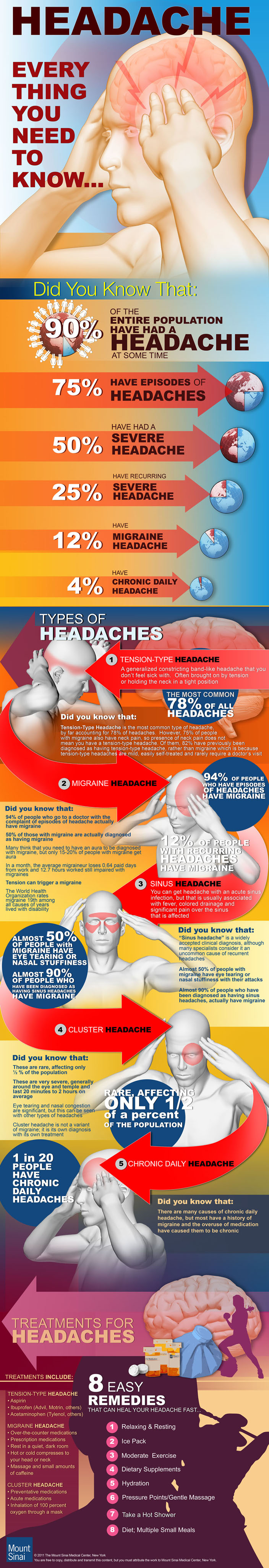 Headaches: Everything You Need To Know