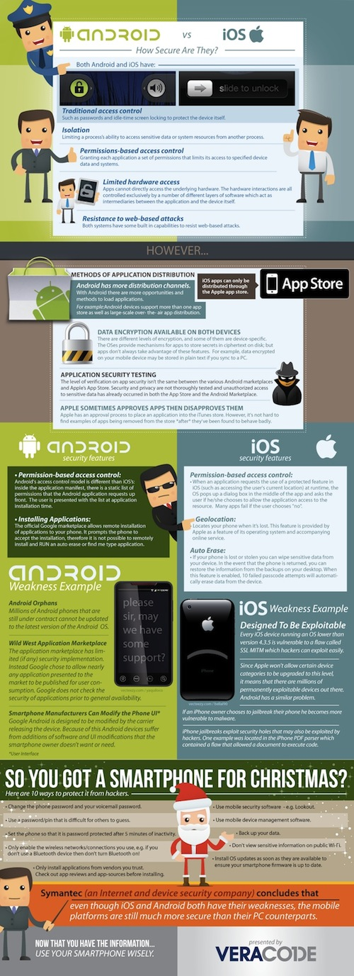Android vs iOS Security Infographic