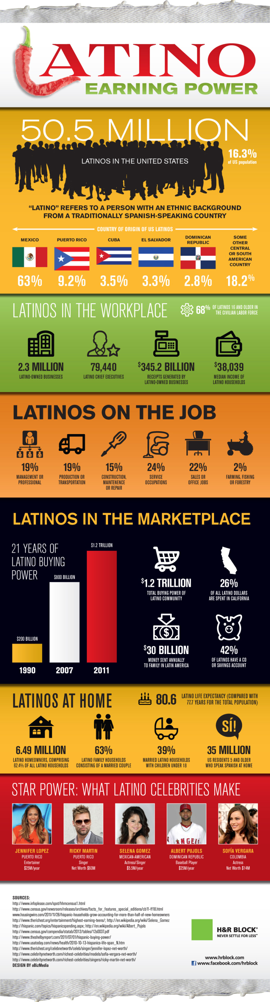Latino Earning Power