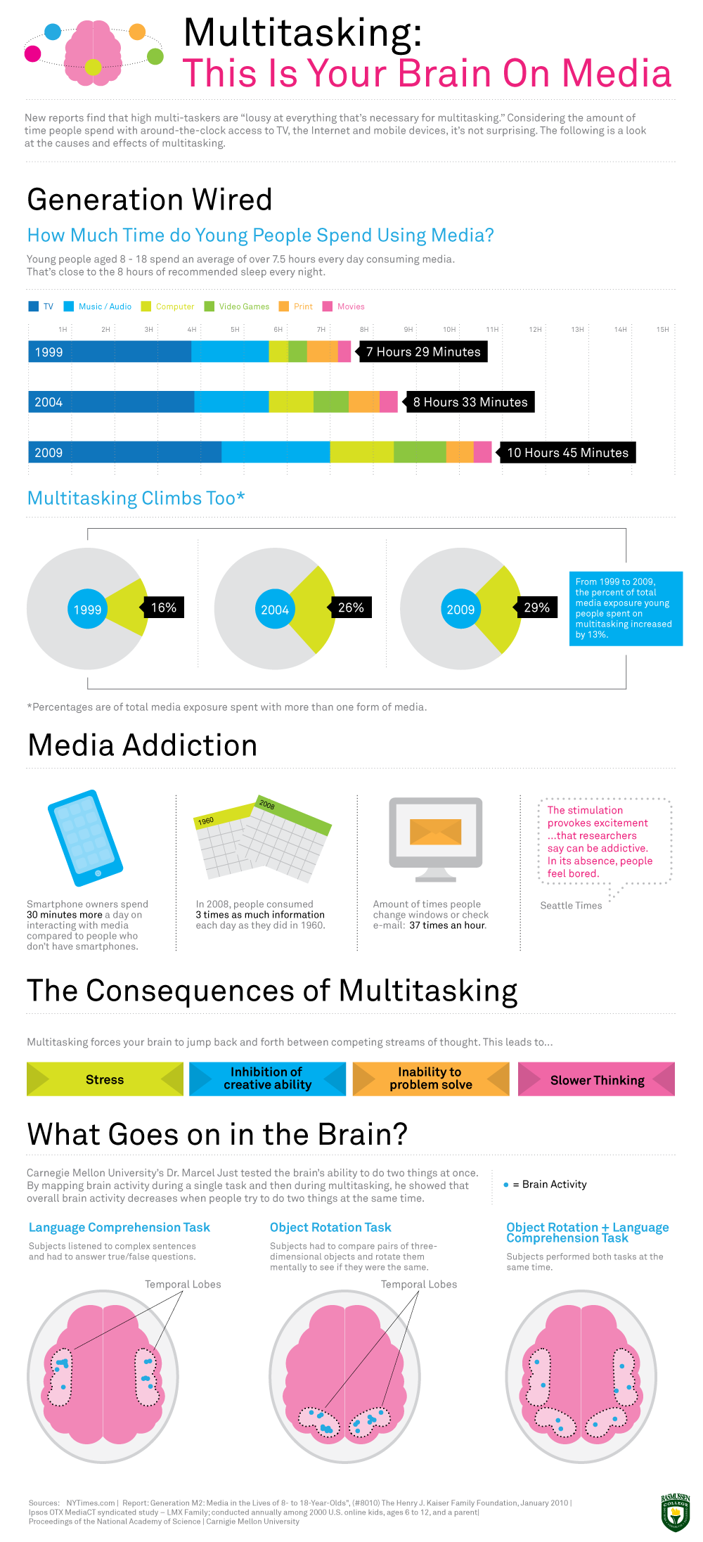 Multitasking:This is Your Brain on Media