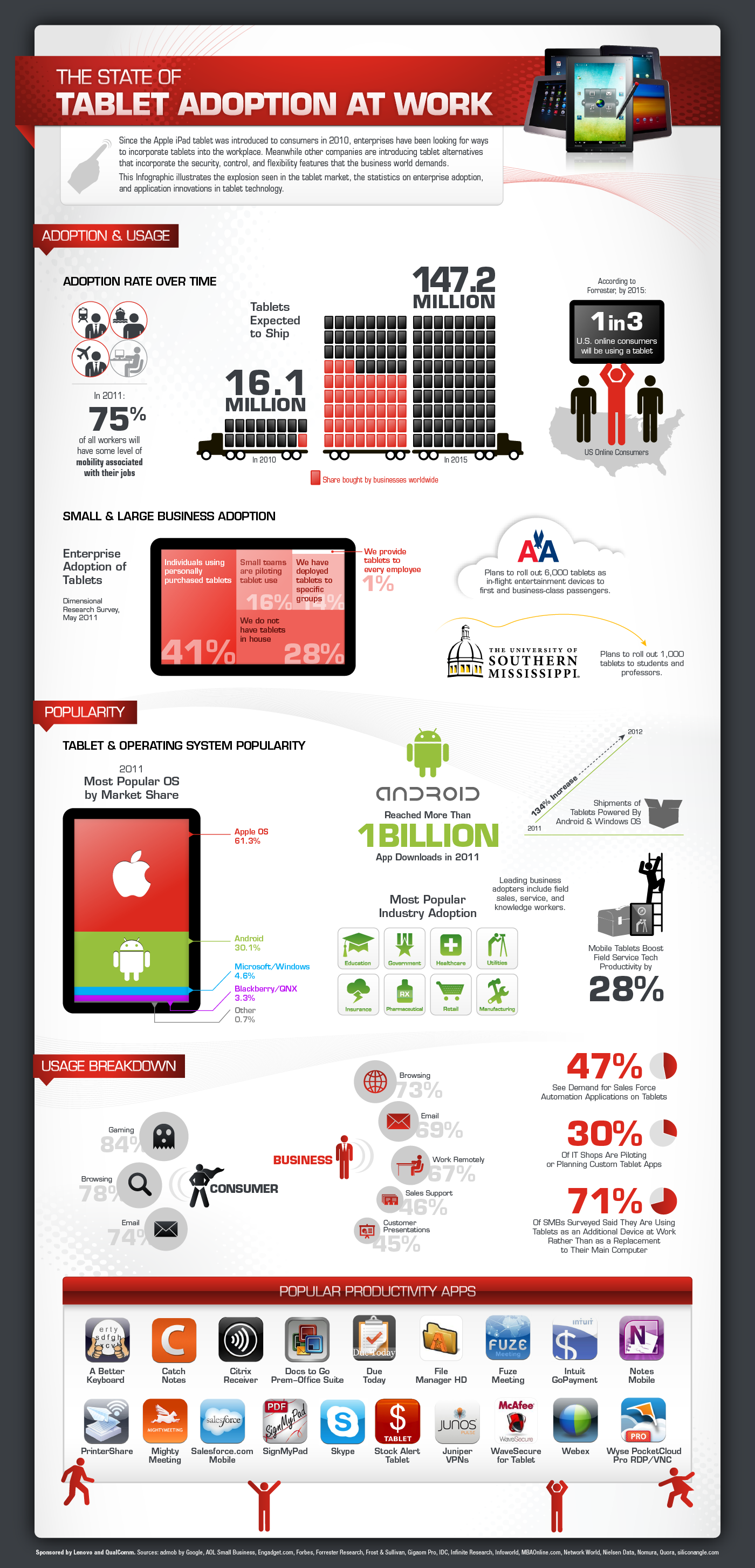 The State of Tablet Adoption at Work
