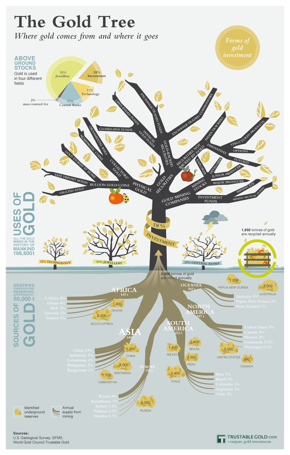 The Gold Tree: Where Gold Comes From