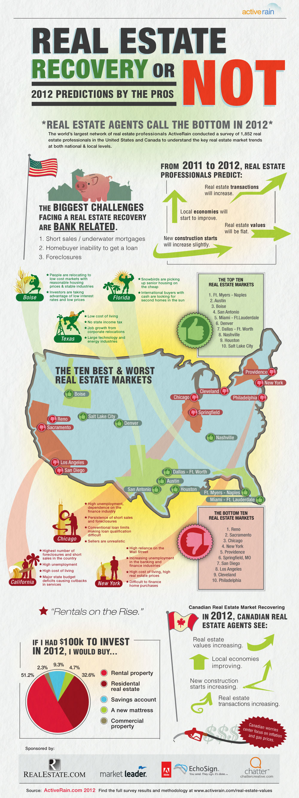 Real Estate Recovery or Not? 2012 Predictions