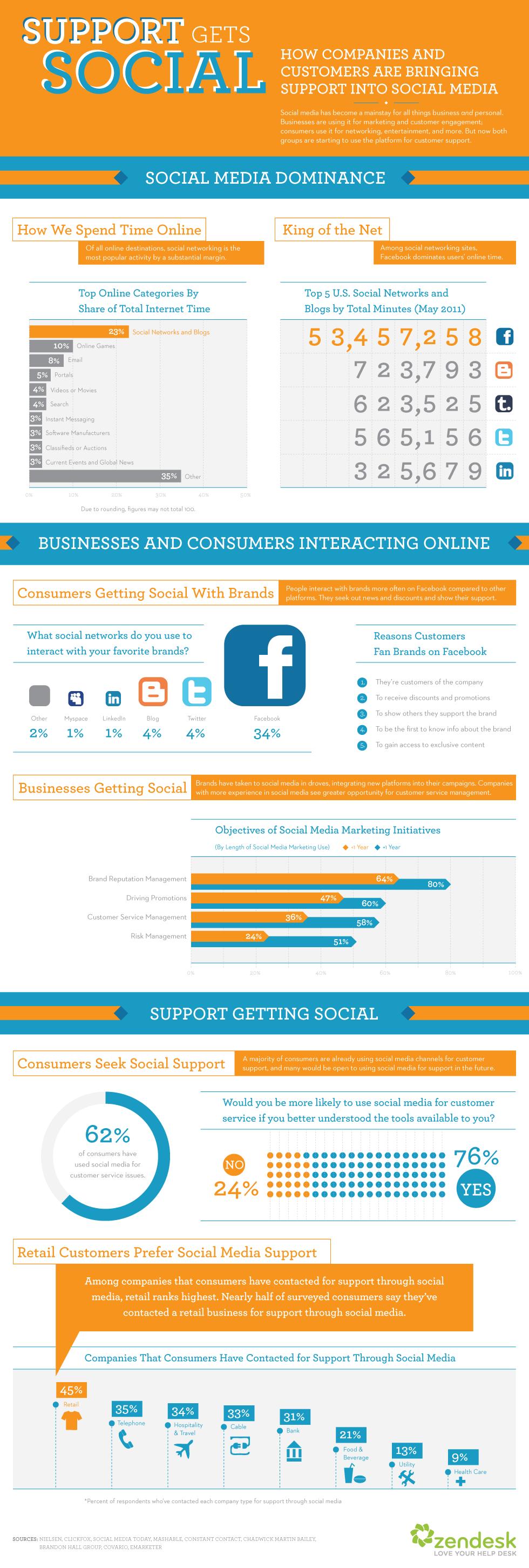 Support Gets Social: Bringing Customer Support Into Social Media