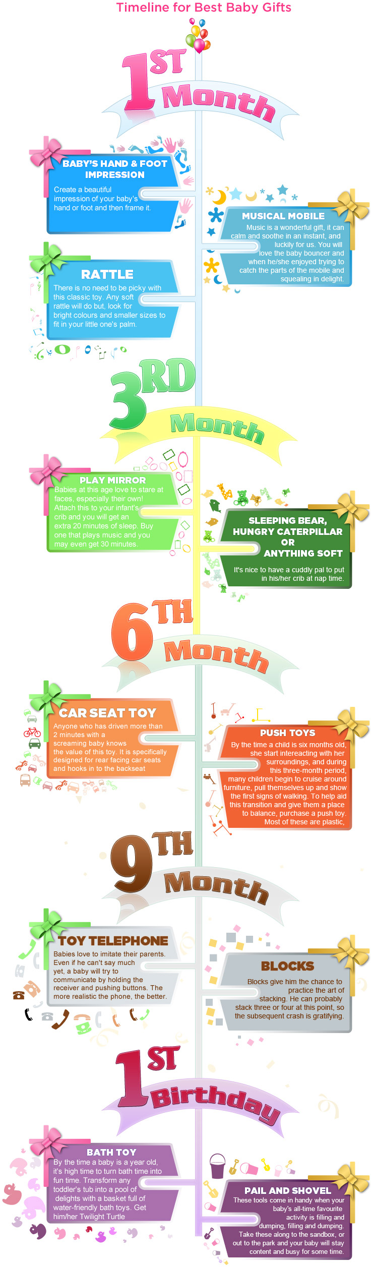Timeline for Best Baby Gifts