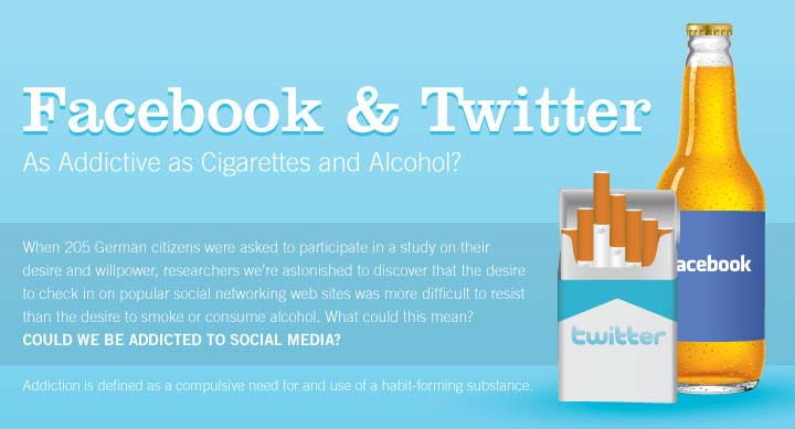 Facebook and Twitter as Addictive as Cigarettes & Alcohol