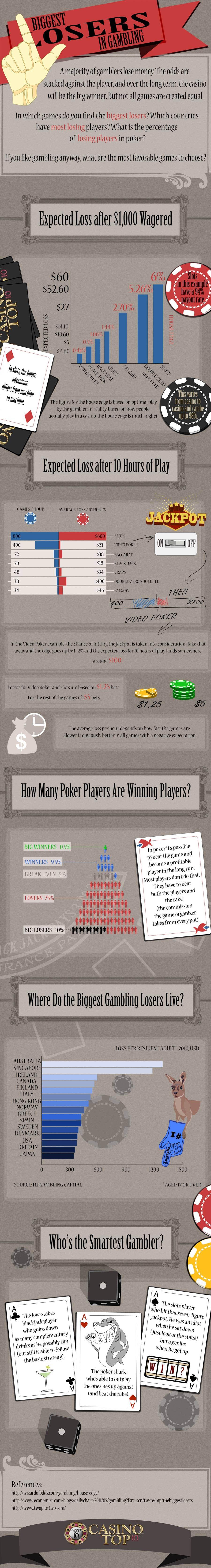 Biggest Losers in Gambling