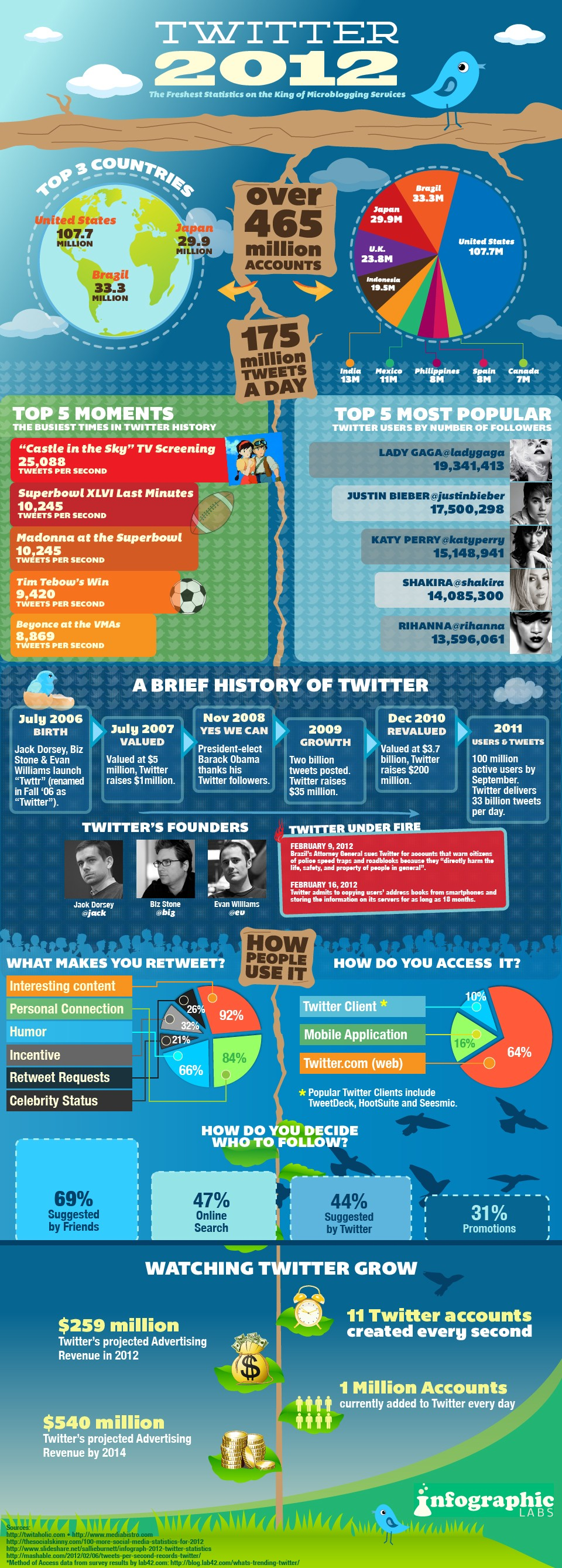 Just How Big Is Twitter In 2012?
