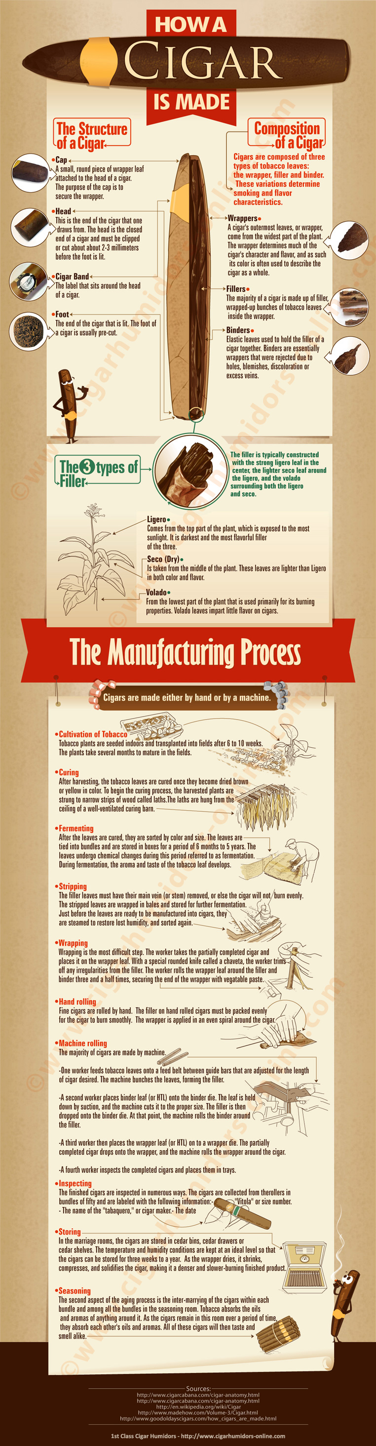How a Cigar is Made