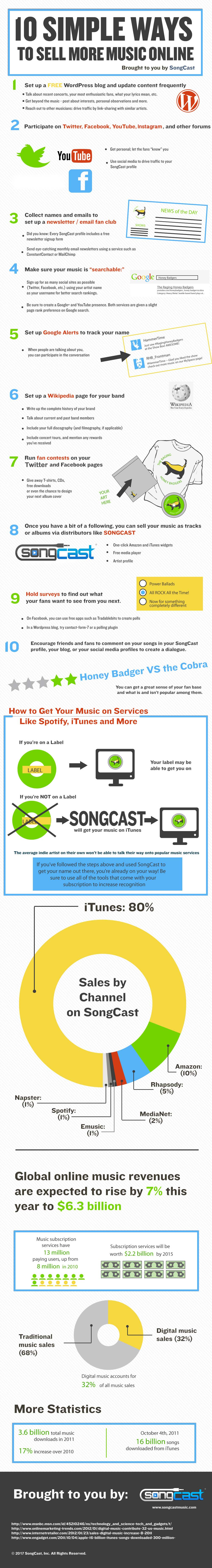10 Simple Ways to Sell More Music Online
