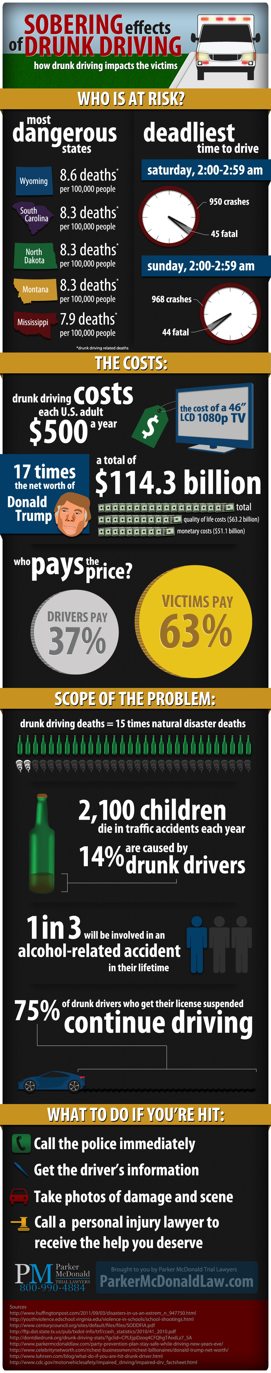 Sobering Effects of Drunk Driving