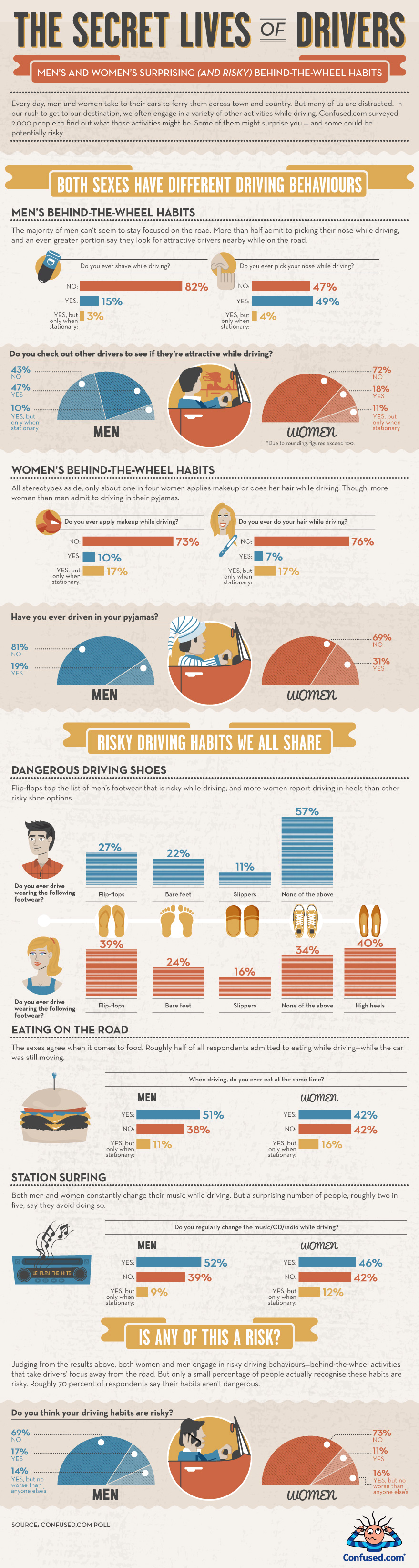 Bad Driving Habits: The Secret Lives of Drivers