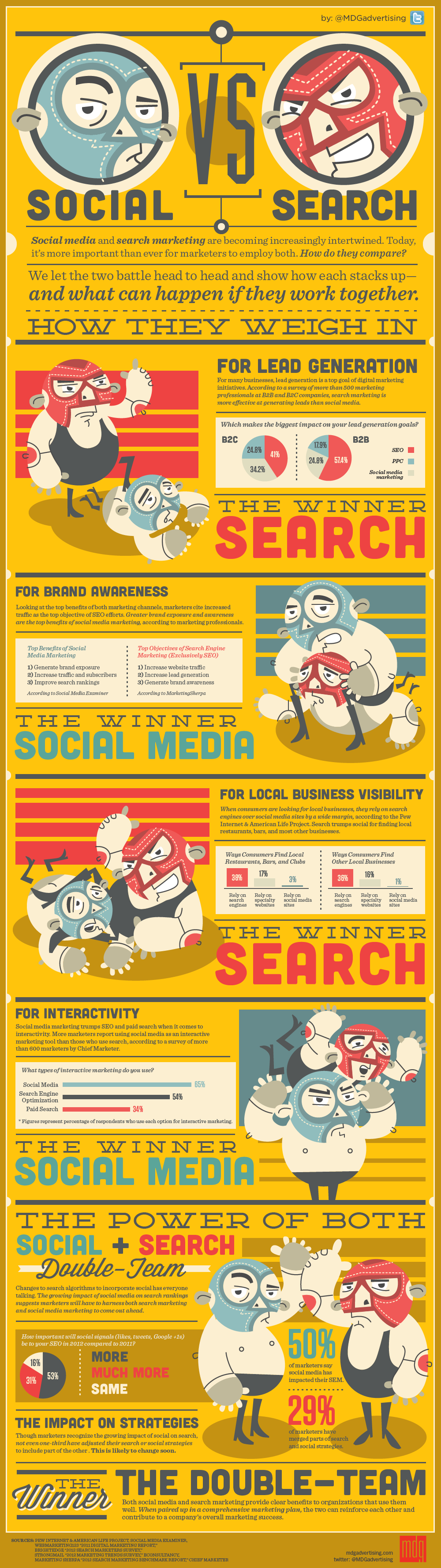 Social vs. Search