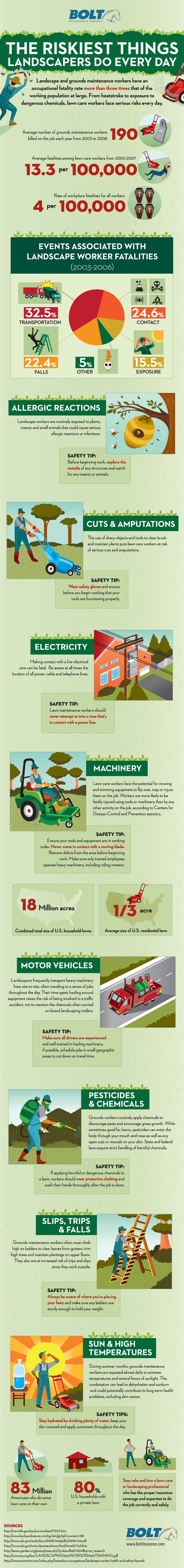 The Riskiest Things Landscapers Do Every Day
