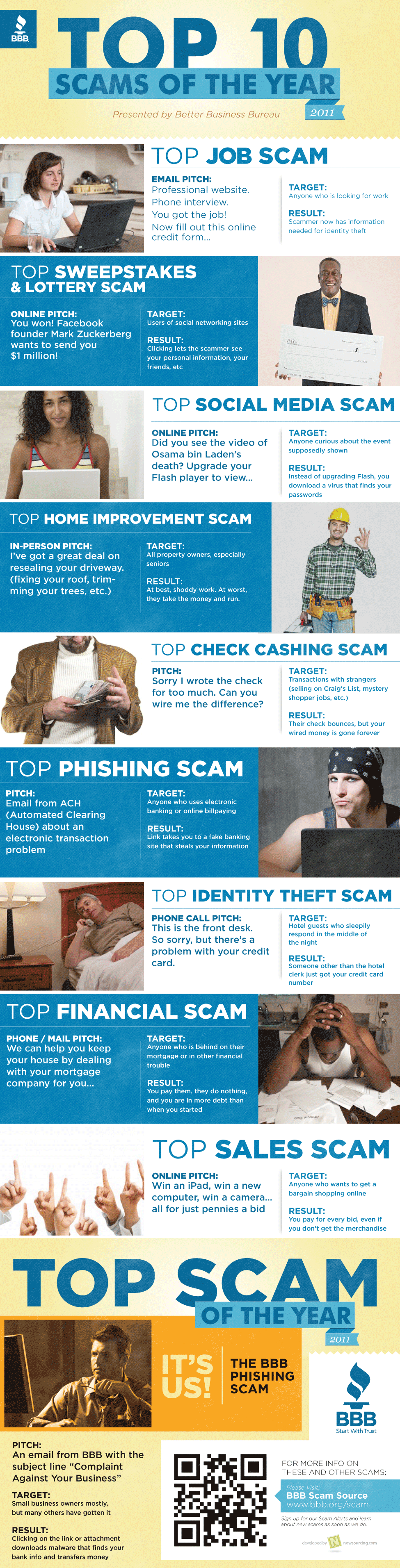 Top Scams of 2011