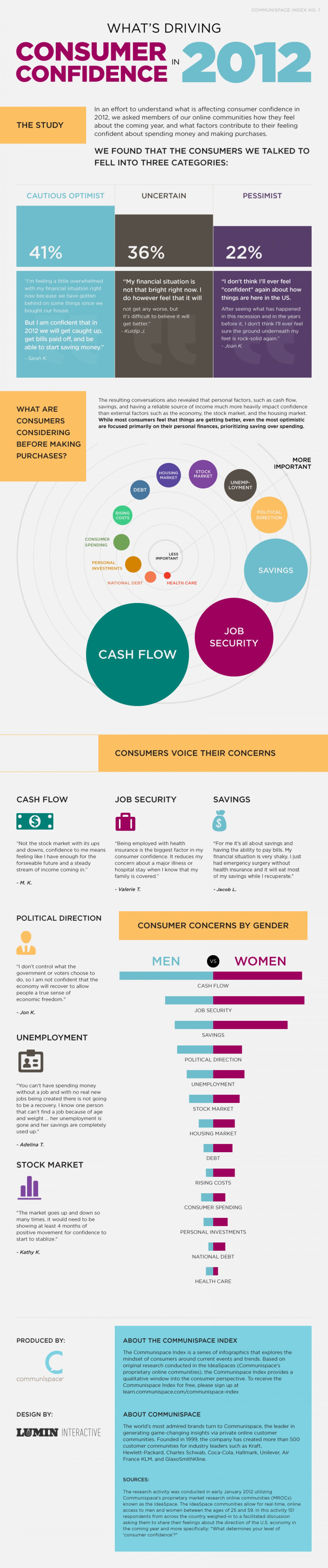 What's Driving Consumer Confidence in 2012?