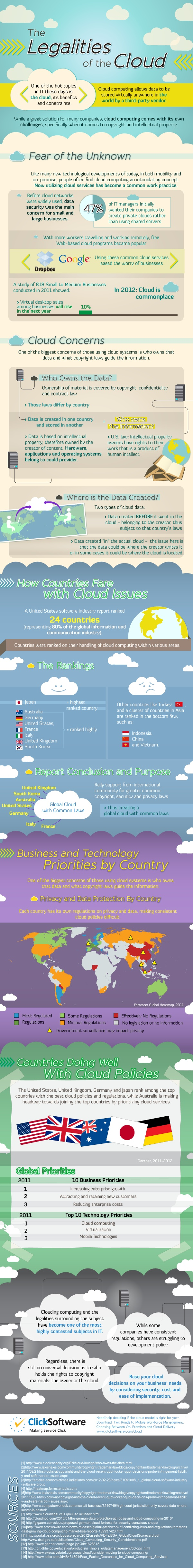 The Legalities of Cloud Software