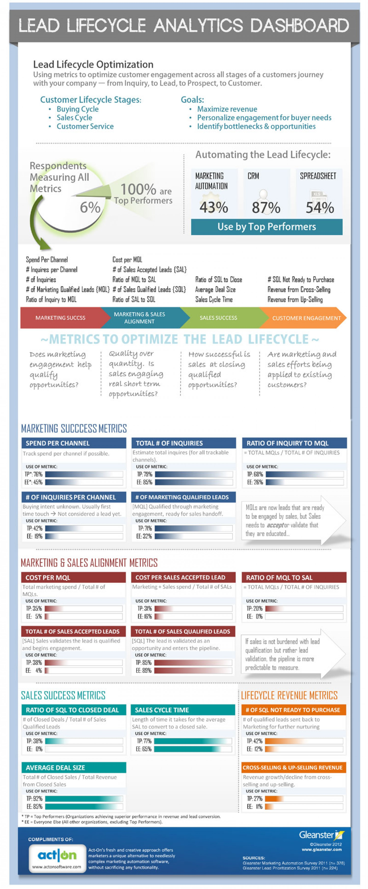 Lead Lifecycle Analytics