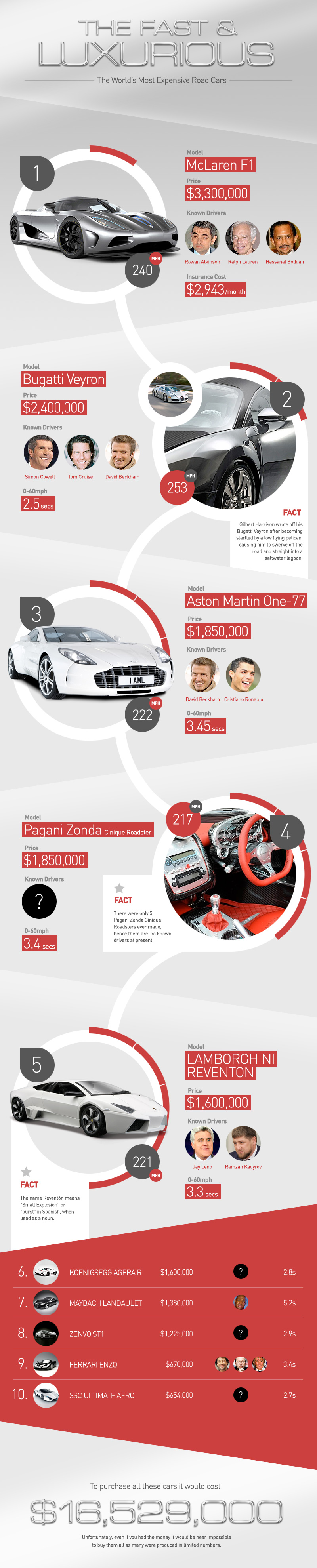 The Fast & The Luxurious: World's Most Expensive Cars
