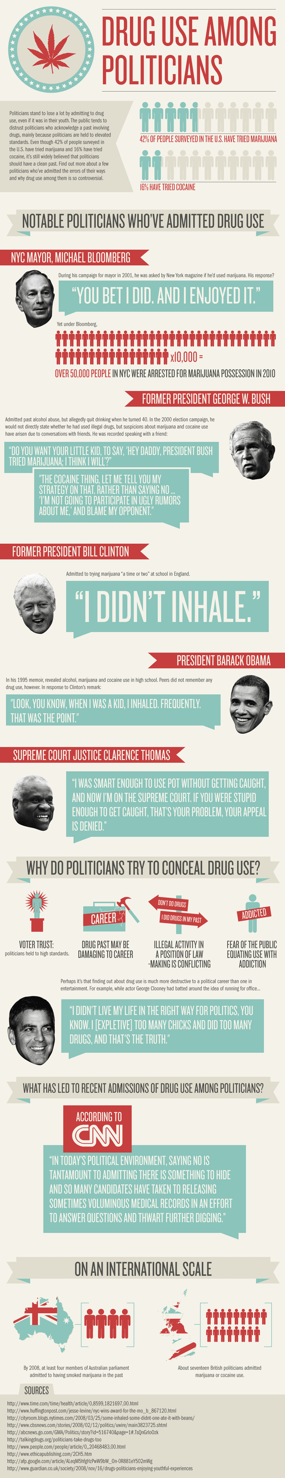 Drug Use Among Politicians