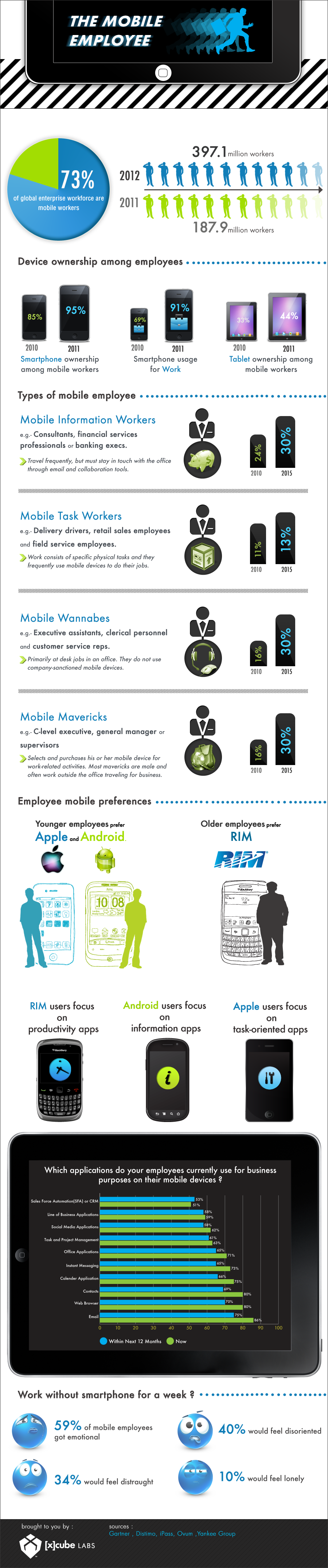 The Mobile Employee