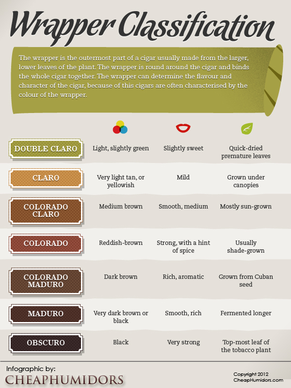 Cigar Wrapper Classifications
