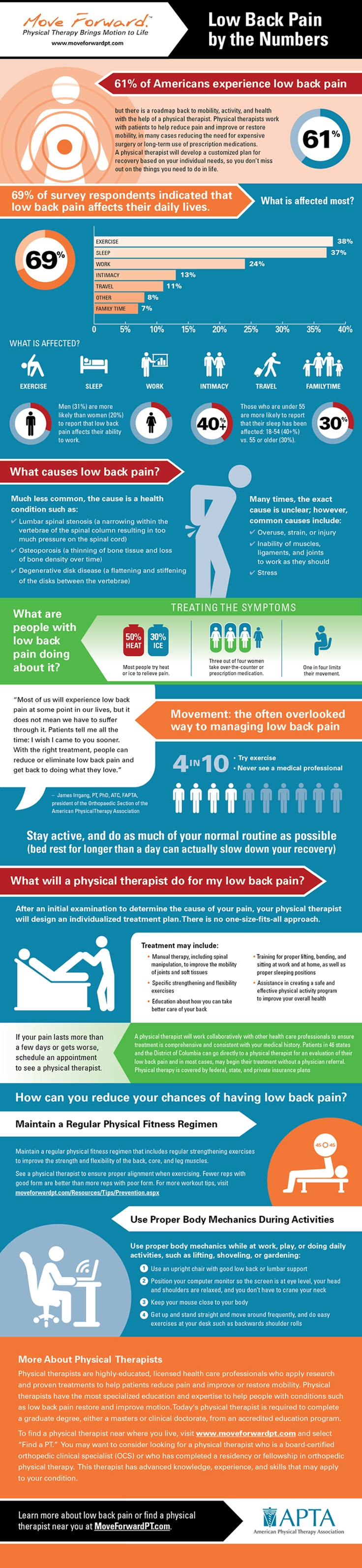 Low Back Pain By the Numbers
