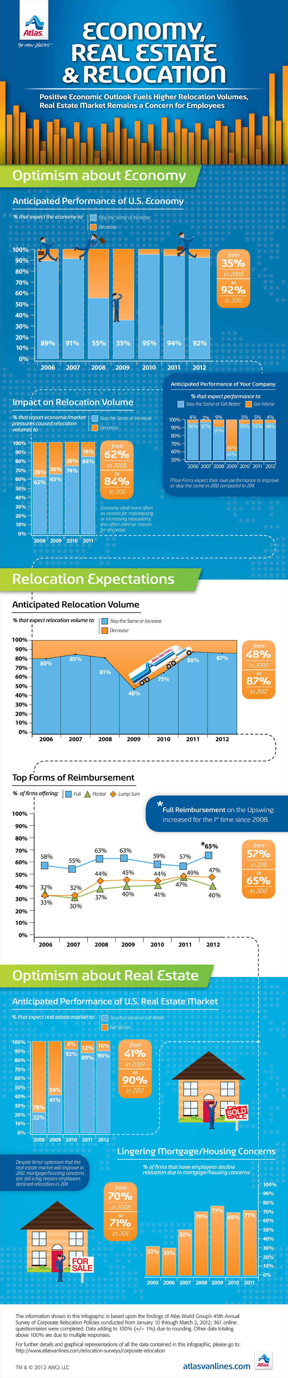Economy, Real Estate, and Relocation