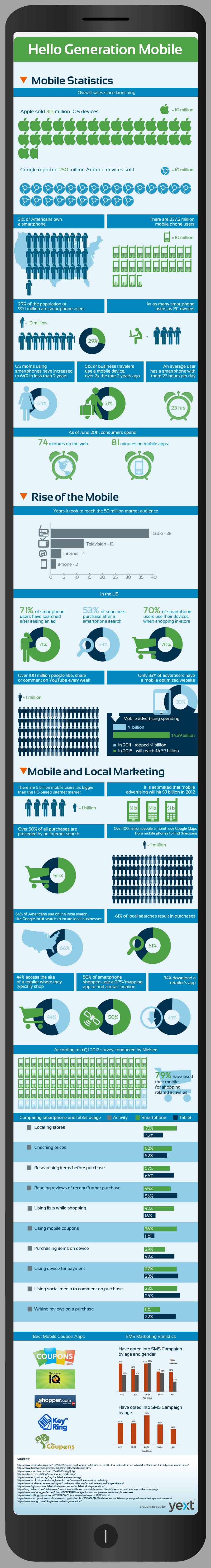 The Importance of Mobile for Local Business