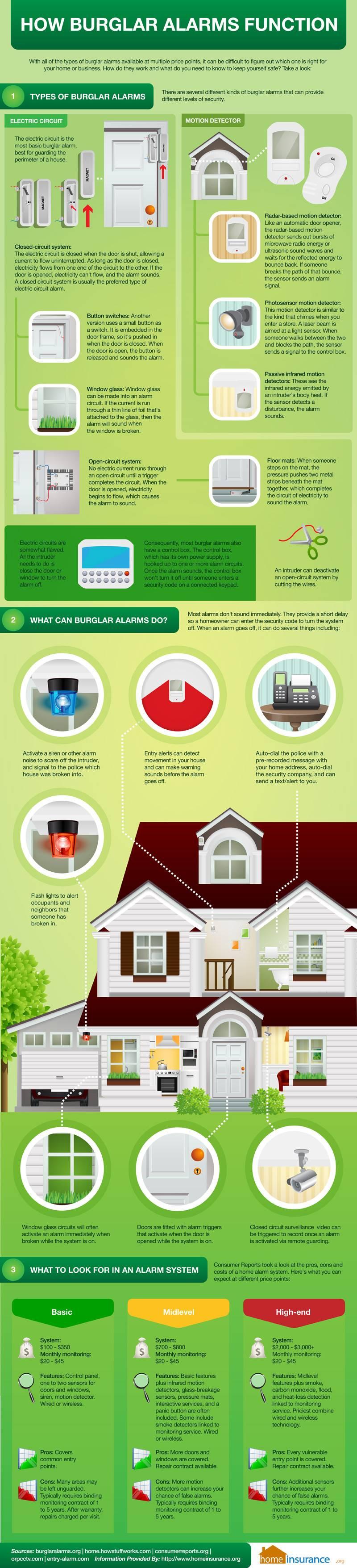 How Burglar Alarms Function
